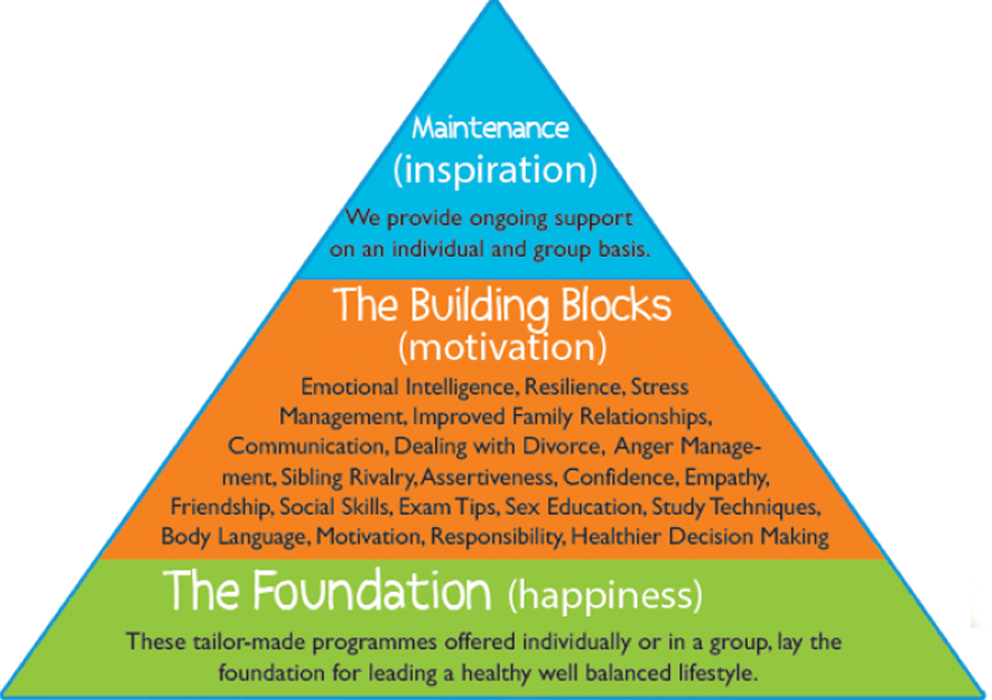 kids life coaching triangle large - Kids Life Coaching